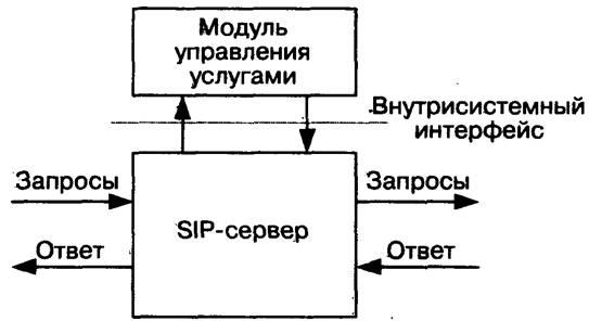 Рис.7.4 Структурная схема организации услуг SIP-сервера.  Модуль управления услугами отвечает за предоставление услуг...